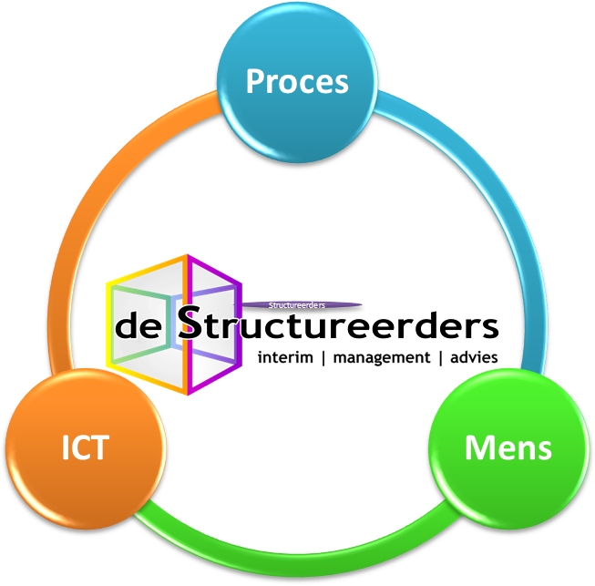 Mens-Proces-ICT